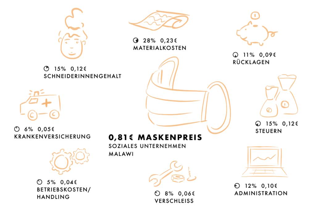 Infografik: Maskenpreis und Anteile für verschiedene Kostenfaktoren