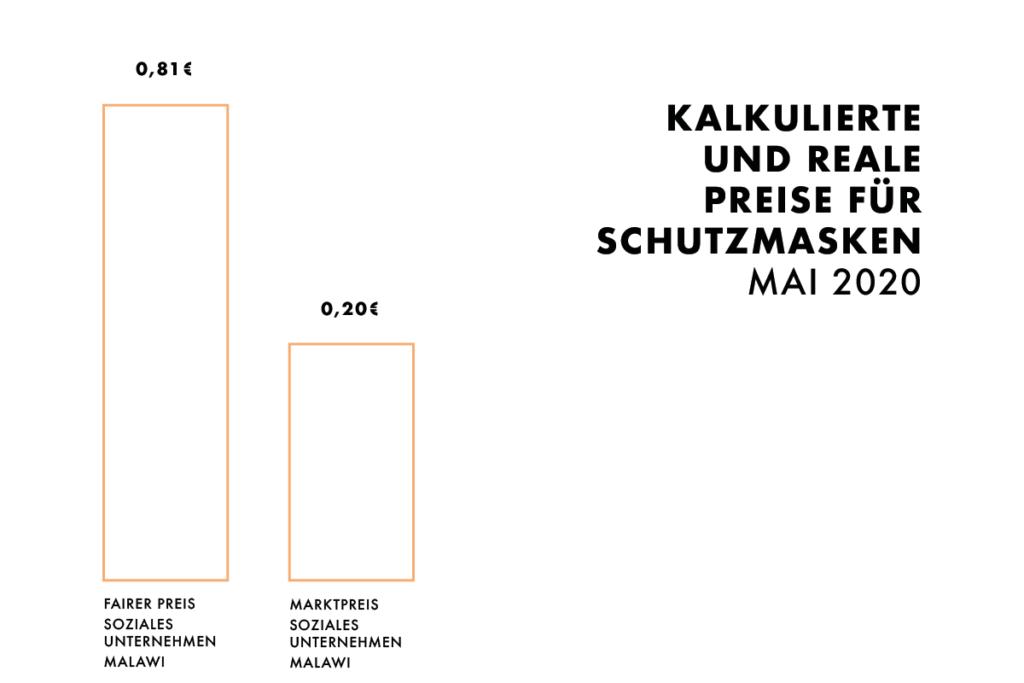 Balkengrafik: Kalkulierte und reale Preise für Schutzmasken in Malawi, Mai 2020